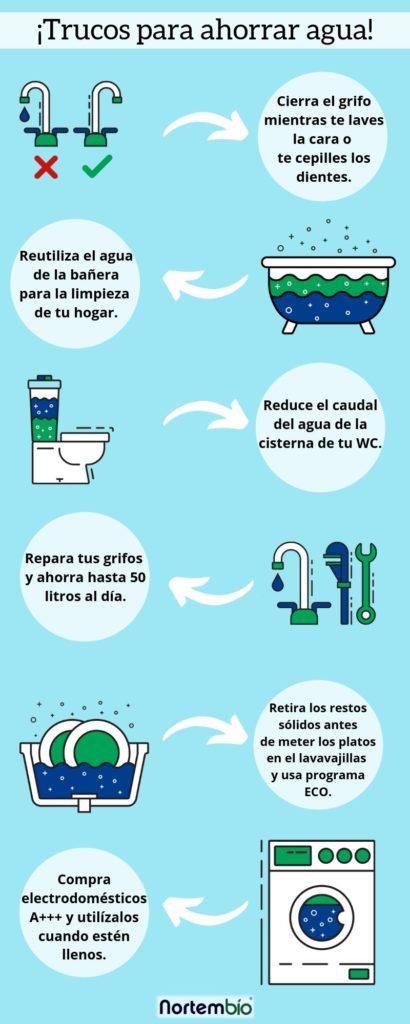 infografía ahorrar agua